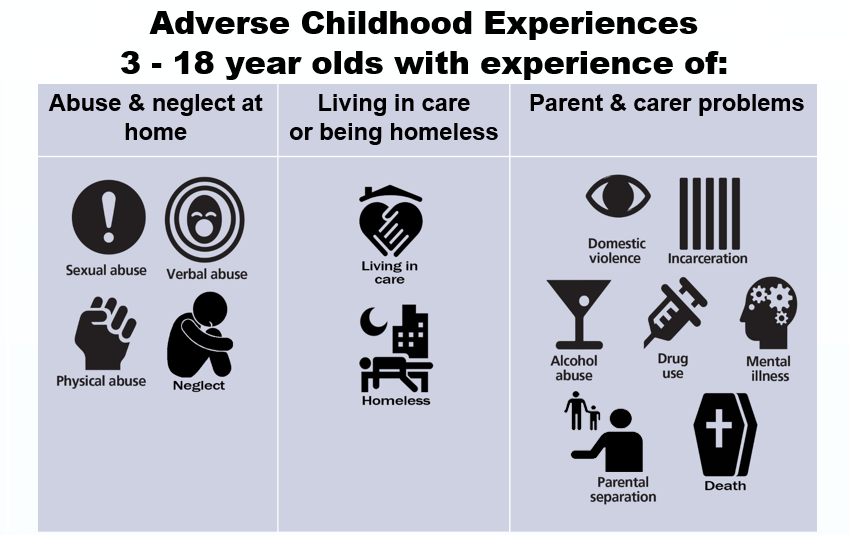 Adverse Childhood Experiences Linked To >> Involving Young People With Lived Experience Of Adverse Childhood