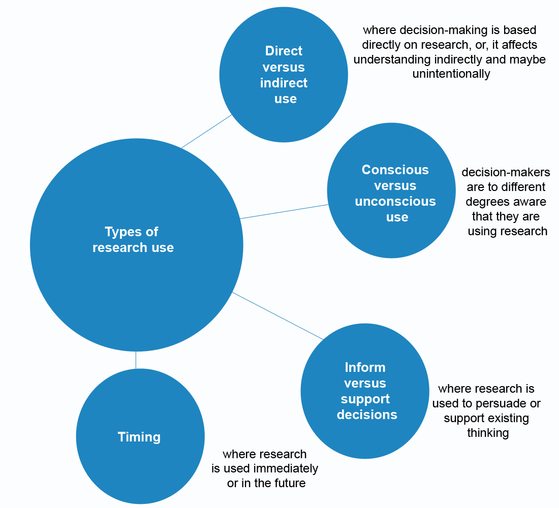 types of action research Research understanding dementia research types of research the four main approaches and a clearly defined plan of action.